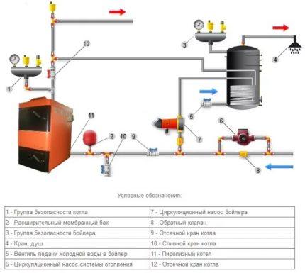 Circuit de chaudière à chauffage indirect