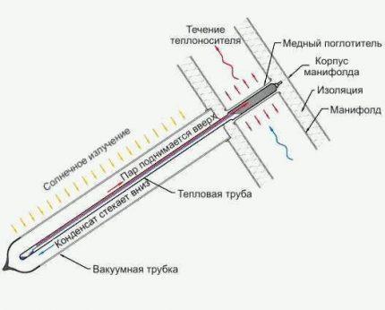 Heat pipe channel