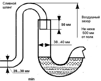 Scheme of connecting the machine to the sewer