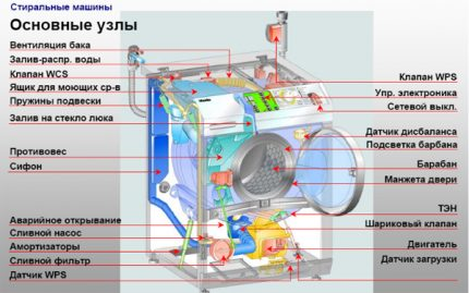 The structure of the machine