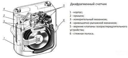 Membrane Counter Device
