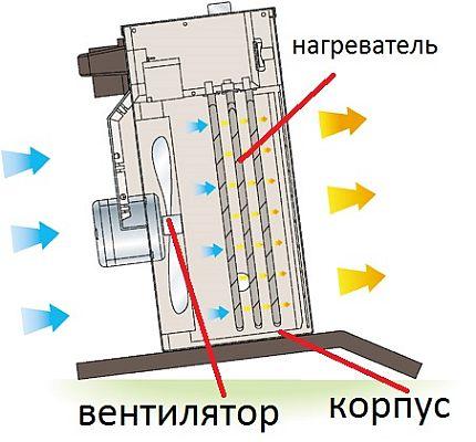 Appareil interne du radiateur soufflant