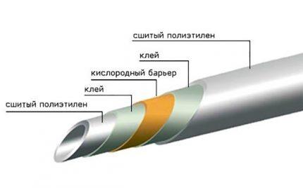 Oxygen barrier