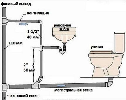 Vidinis kanalizacija