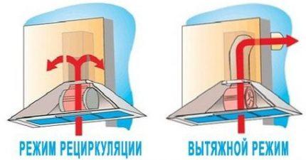 Comparative scheme of air movement