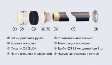 Schéma du dispositif de la soupape de ventilation la plus simple