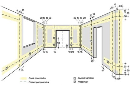 Plan de câblage