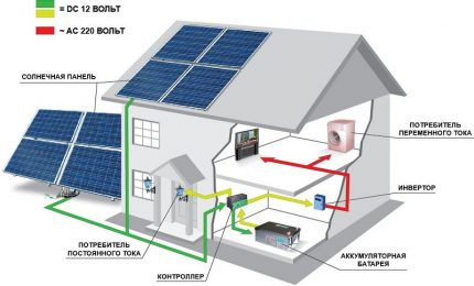 Scheme of a solar station for a private house
