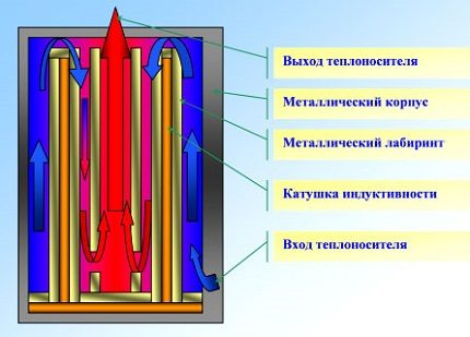 The principle of operation of the induction boiler
