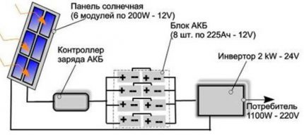 Solar Panel Calculation Scheme