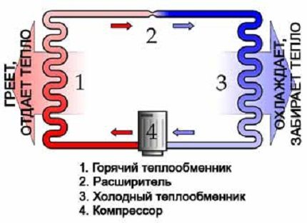 Scheme: the principle of the heat pump from the refrigerator