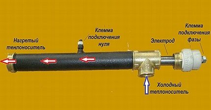Features of the electrode boiler device