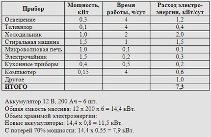 Calculation of the number and capacity of batteries