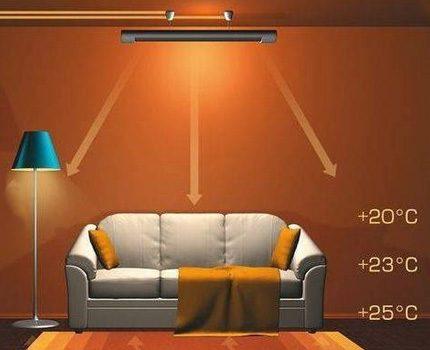 Infrared radiators