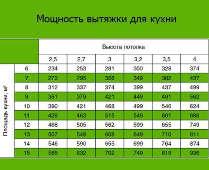 Power / Area Ratio Table