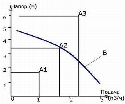 Graph of water pressure versus coolant speed