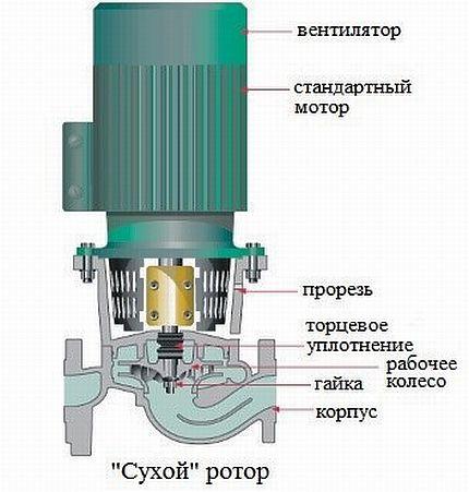 Dry type circulation pump