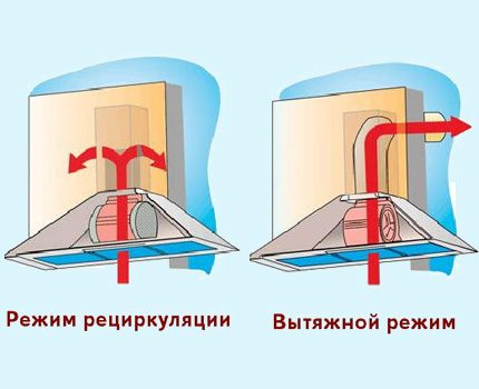 The scheme of operation of two types of hoods