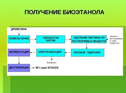 Getting bioethanol