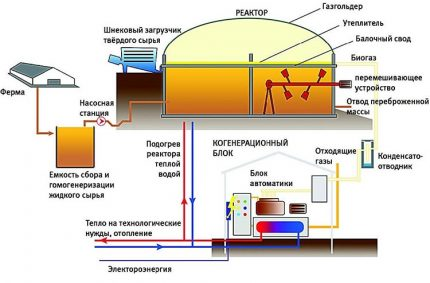 Scheme of the device of the production plant