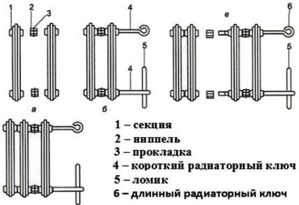 Conception de batterie en fonte