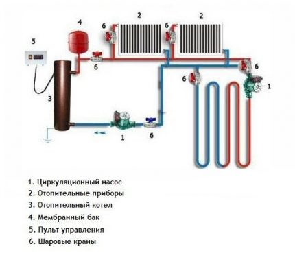 Circulation pump in the heating system