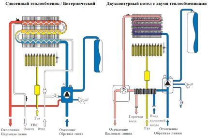 Principe de débit du chauffage de l'eau