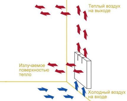 Convector work scheme