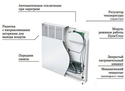Convector device