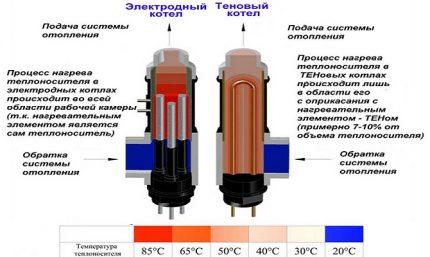 Comparaison du chauffage dans l'électrode et la chaudière TEN