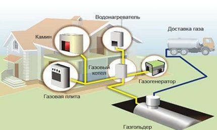 Schéma de montage du réservoir de gaz