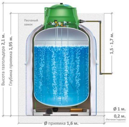Installation d'un réservoir de gaz vertical