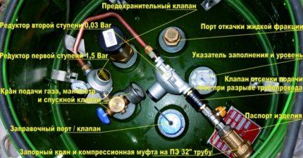 Dispositif porte-gaz