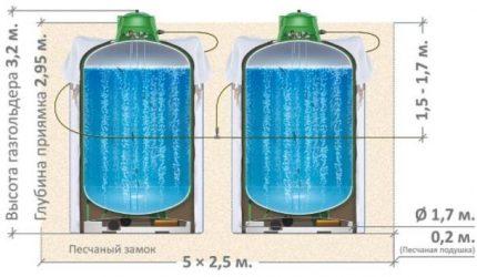 Installation de réservoirs de gaz jumeaux