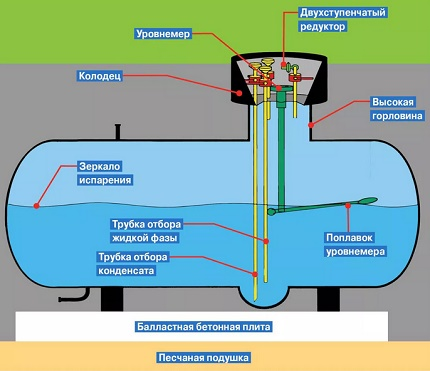 Schéma d'un mini réservoir d'essence pour donner