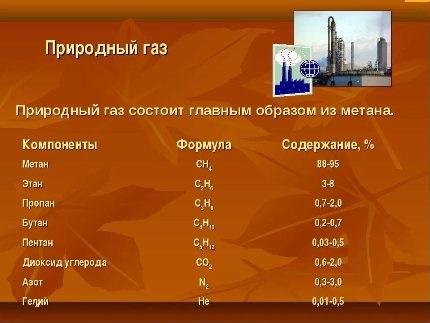 Composition du gaz naturel