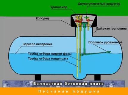 Capacité du réservoir de gaz