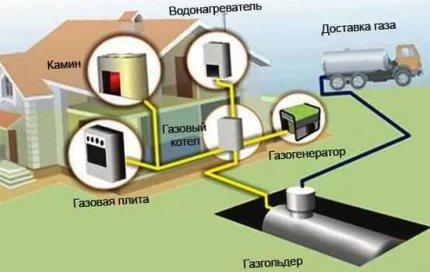 Alimentation en gaz autonome avec support de gaz