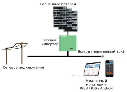 Network inverter