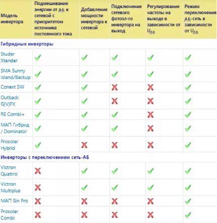 Comparison of UPS and inverter