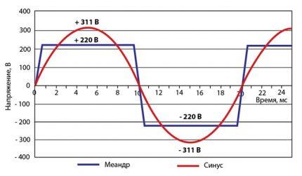 Meander and sine wave