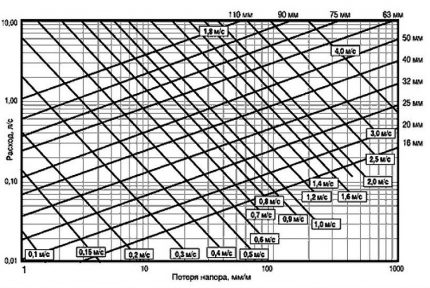 Schedule for determining the pressure loss in the system