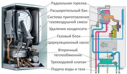 Conception de chaudière à condensation
