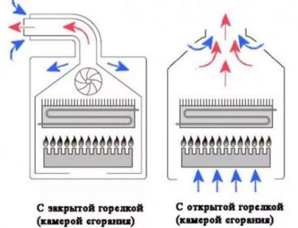 Schéma des chambres de combustion fermées et ouvertes