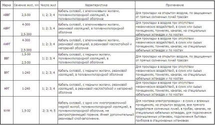 Tableau récapitulatif des paramètres du produit