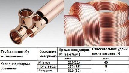 Comparison of copper pipes