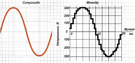 Sine wave during operation of the solar system with an inverter