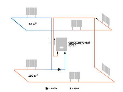 Single circuit gas boiler