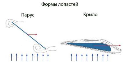 Ašmenų tipų schema