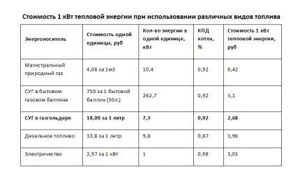 Efficacité de l'utilisation de différents types de combustible pour le chauffage